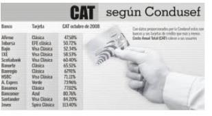 Conoce el CAT de cada producto