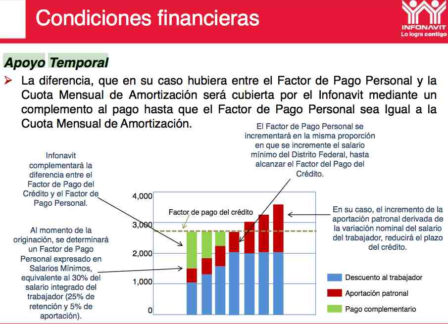 Ejemplo de un Crédito Infonavit en Pesos
