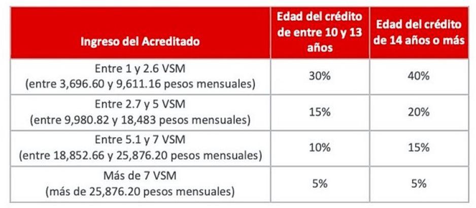 Descuento por liquidación anticipada de Crédito Infonavit 2020