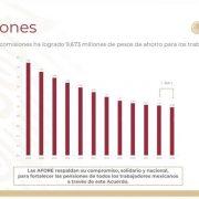 aumentar pensiones reduciendo comisiones de afores