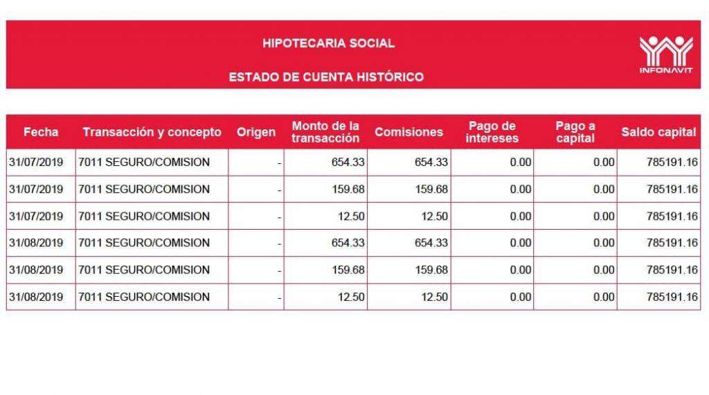 Cuota de Gastos de Administración en Créditos Infonavit