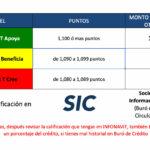Nuevo sistema Infonavit 2021; necesitas 1,080 puntos para un Crédito