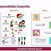 infonavit programa responsabilidad compartida